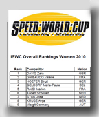 World Ranking No 1
