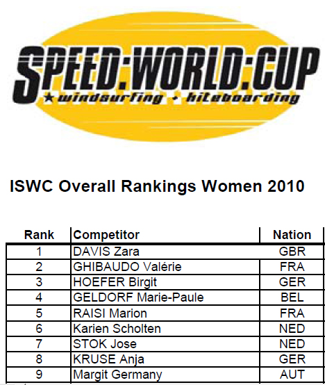 2010 Women's ranking List